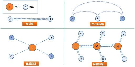 Logi-IoT 组网模式